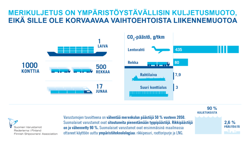 Infograafi: Merikuljetus on ympäristöystävällisin kuljetusmuoto